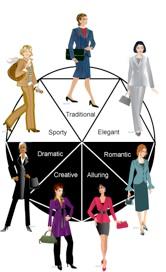 sistema de los 7 estilos universales